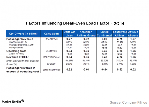 Factors Influencing Break-Even Load Factors in 2Q14 - Market Realist