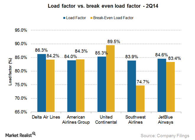 Load Factor v. Break Even Load Factor 2Q14 - Market Realist